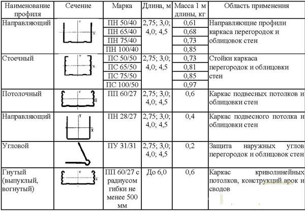 Таблица маркировки элементов каркаса