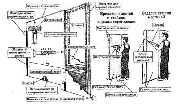 Подробная схема монтажа гипсокартона