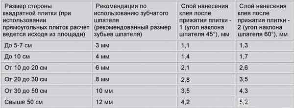 Расчет расхода плиточного клея