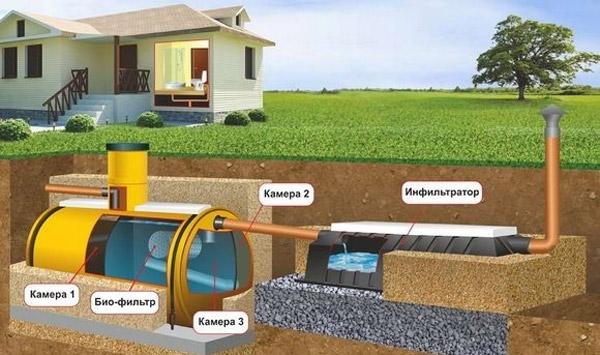 Основные требования к ливневой канализации