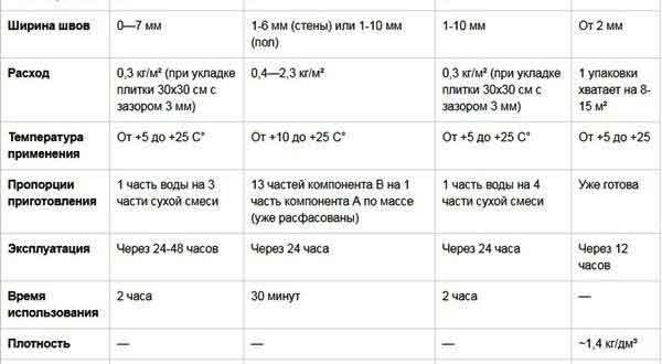 Таблица расхода затирки для укладки плитки