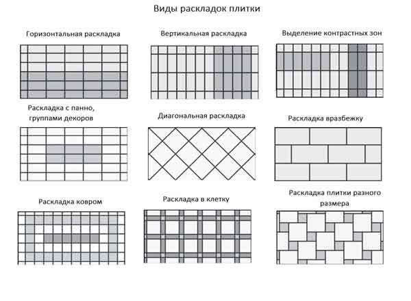 Схематическое изображение видов раскладки плитки