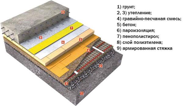 Схема структуры пола с гидроизоляцией