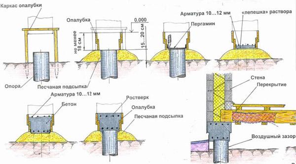 План конструкции опалубки для фундамента