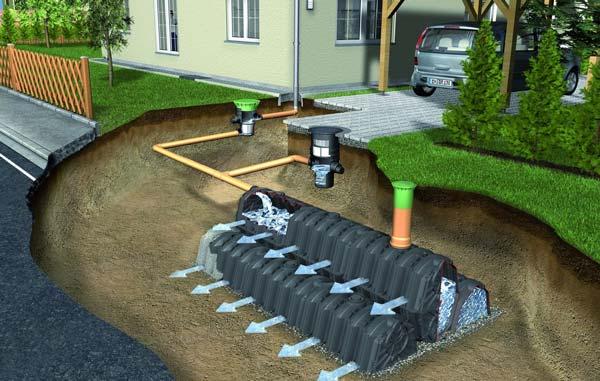 Особенности устройства ливневой канализации в частном доме