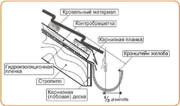 Сборка элементов водосточной системы