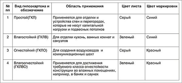 Таблица с указанием вида гипсокартона