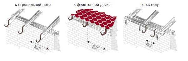 Разные виды крепления водостока к крыше