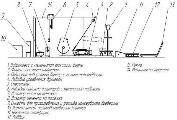 Технологическая схема для мини-производства арболитовых блоков