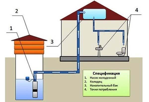 Децентрализованная схема организации водопровода