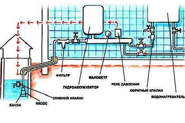 Схема организации внутреннего водопровода