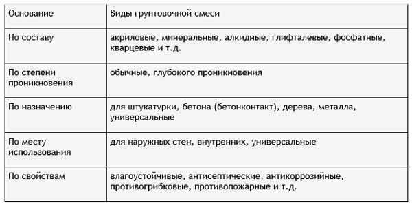 Таблица с указанием видов грунтовочной смеси