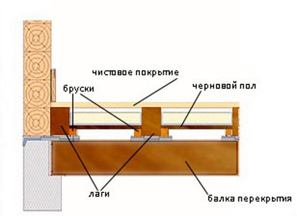 Схема установки лаг по перекрытию