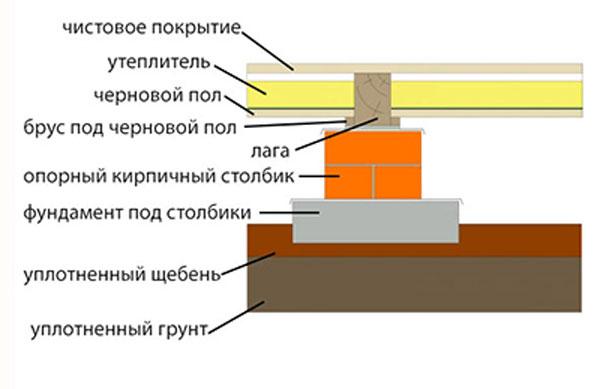 Схема установки лаг по основанию