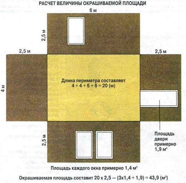 Расчет величины окрашиваемой площади