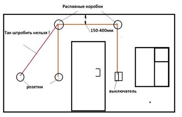 Схема штробления стены под проводку