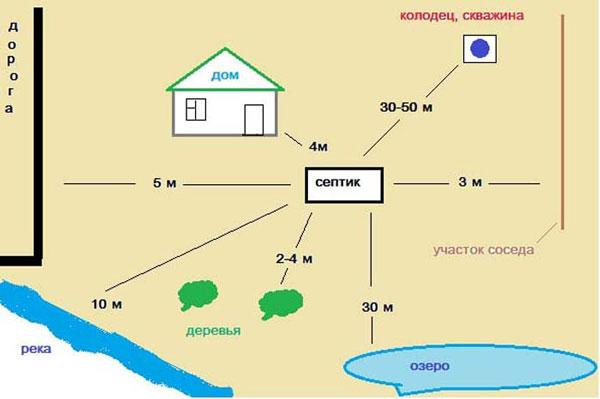Правила расположения септика в частном доме
