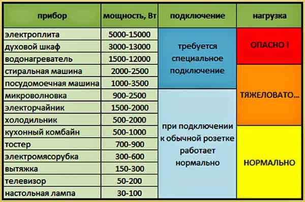 Таблица кухонных приборов с указанием мощности