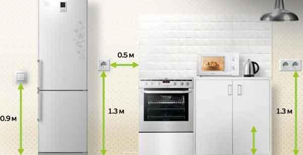 Схема правильного расстояния розеток от пола и плиты
