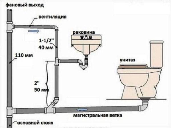 По правилам СНиП канализация и водопровод предусматривает установку нескольких стояков