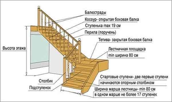 Детали лестницы на второй этаж