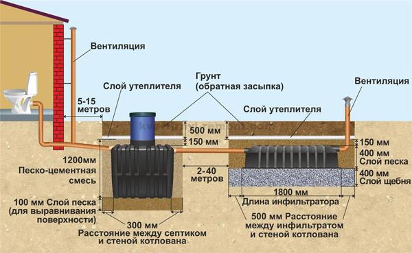 План канализации в частном доме