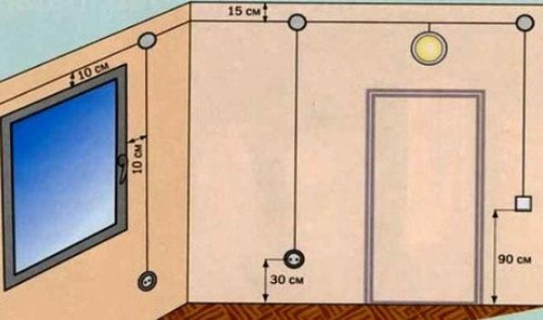 Разметка стены для штробления под проводку