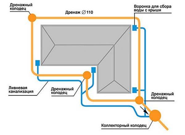 Пример обустройства ливневки и дренажа