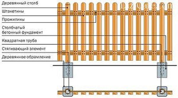 Схема крепления штакетин по Т-образному шаблону