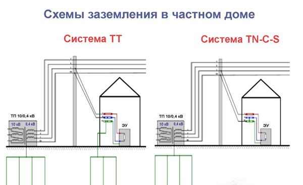 Разработка схемы заземления в частном доме с последующей самостоятельной разводкой