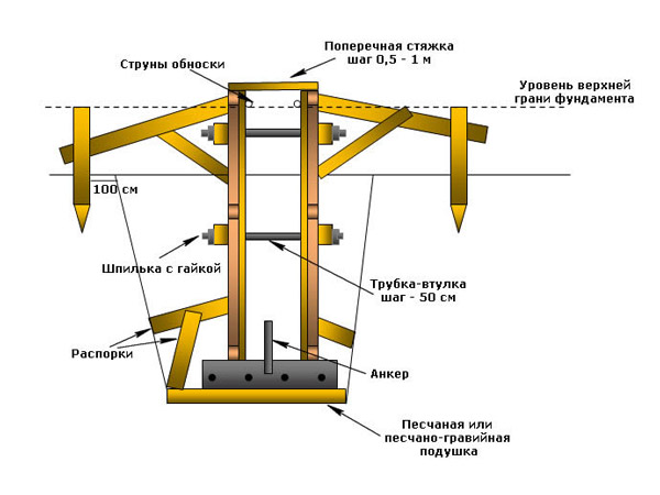 Устройство съемной опалубки из фанерных панелей для ленточного фундамента