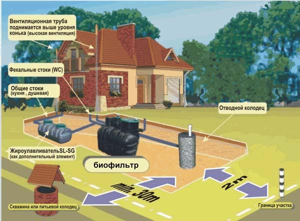 Схема расположения канализационной системы на участке