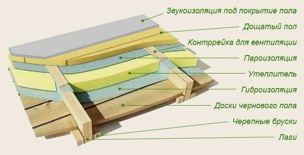Технология устройства чернового пола в деревянном доме