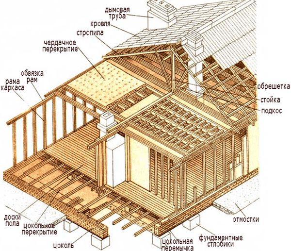 План постройки каркасной бани