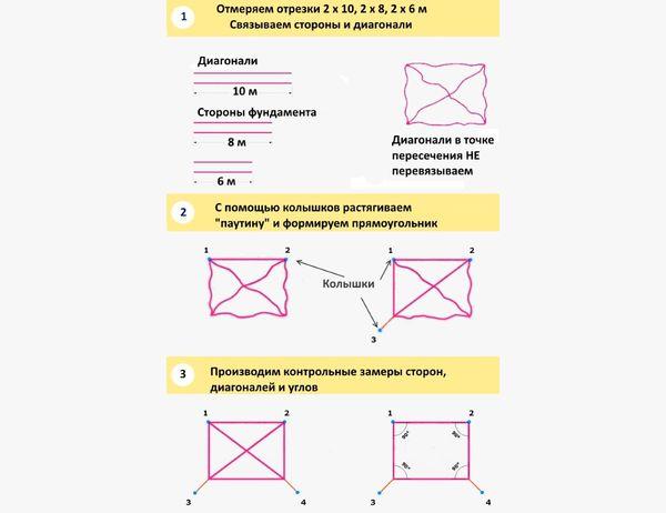 Разметка фундамента паутинным методом
