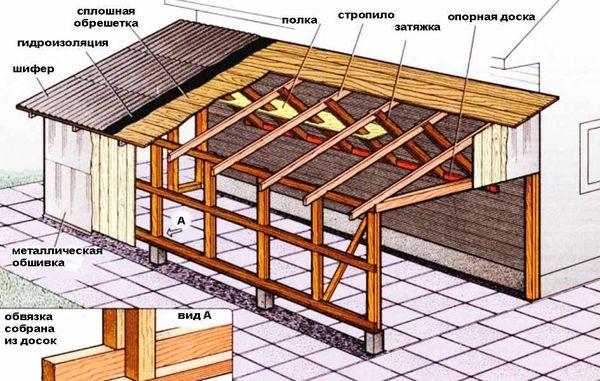 Схема односкатной крыши для постройки