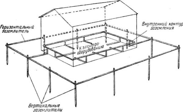 Схематическое изображение устройства контура заземления