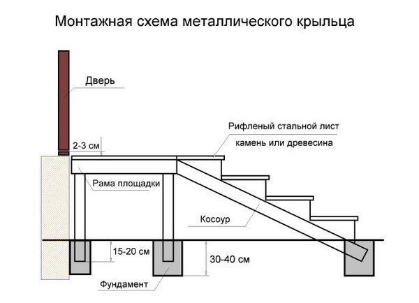 Монтажная схема металлического крыльца