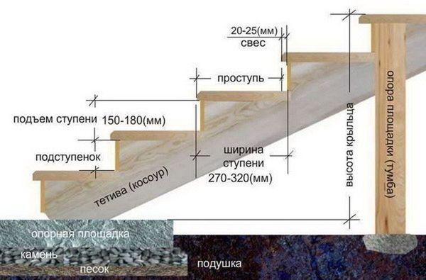 Схема постройки крыльца из бетона