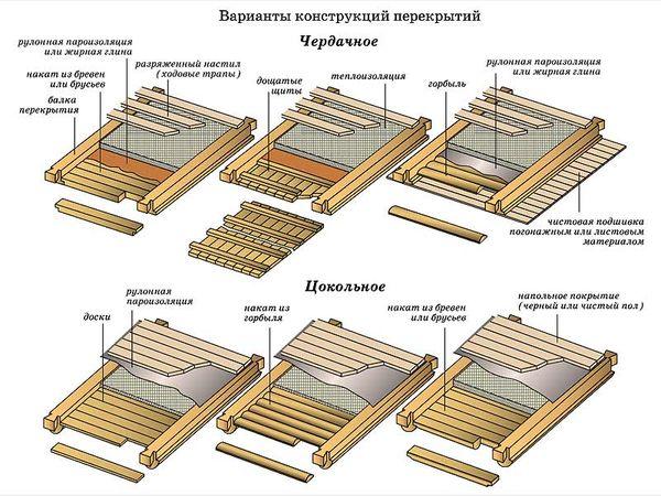 Основные варианты конструкций перекрытий