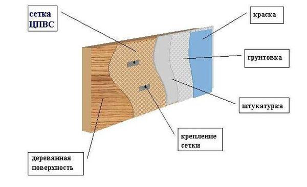 Процесс работы с деревянными стенами