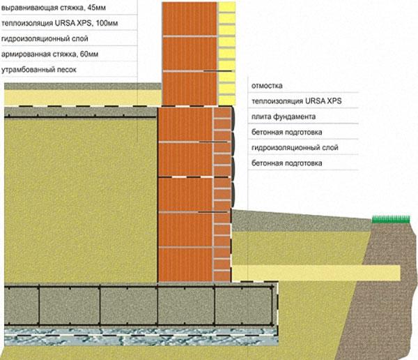 Составляющие бетонного пола по грунту