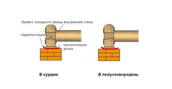 Врубки «в курдюк» и «в полусковородень»