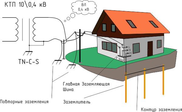 Требования к монтажу контура заземления для загородного дома