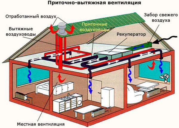 Приточный тип системы вентиляции