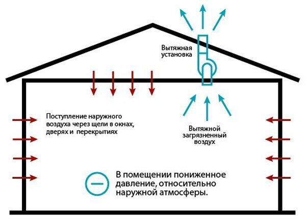 Вытяжной тип системы вентиляции