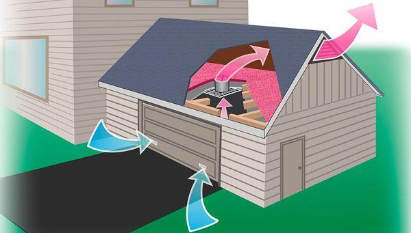Комбинированный тип системы вентиляции