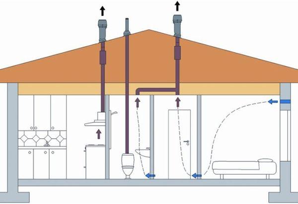 Естественная система вентиляции в доме