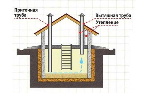 Схема вентиляции подвала в частном доме