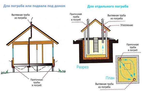 Варианты схем вентиляции подвала в доме
